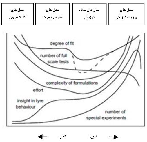 سیر تکاملی و نحوه مدلسازی تایر