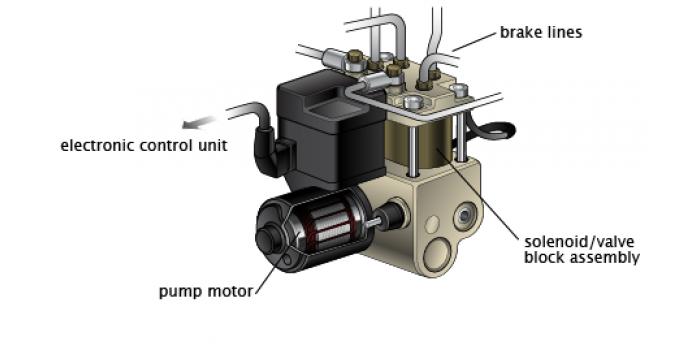 مدلسازی و شبیه سازی خصوصیات هیدرولیک سیستم ترمز ضد قفل خودرو