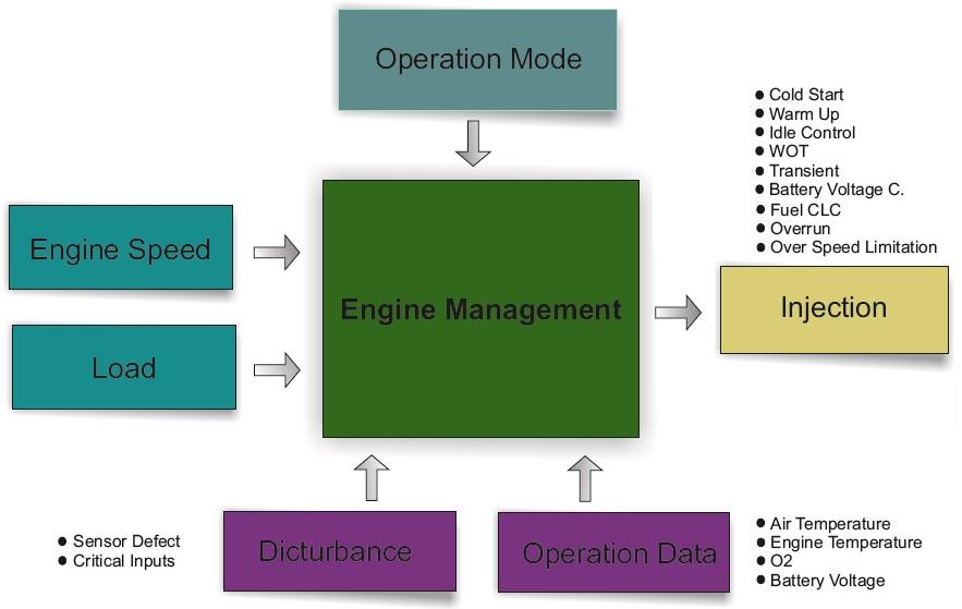 مدل سیستم کنترل سوخت الکترونیکی ECU