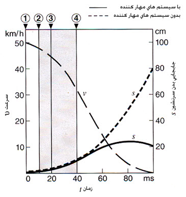 نمودار زمان عملکرد کیسۀ هوا، پیش کشندۀ کمربند ایمنی و جابجایی سرنشین