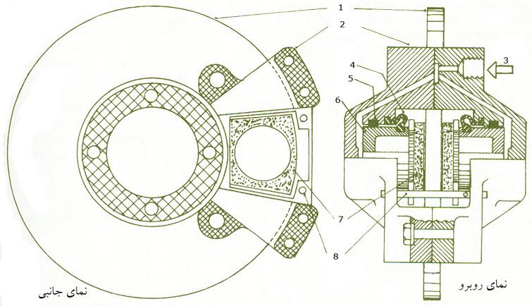 ساختار ترمز ديسكي