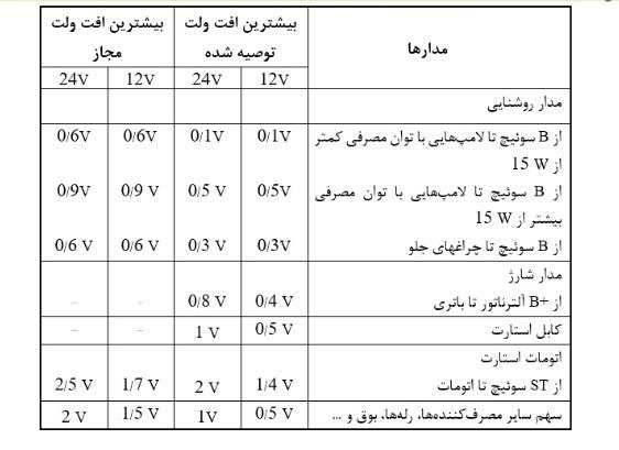 افت ولت مجاز در کابل ها