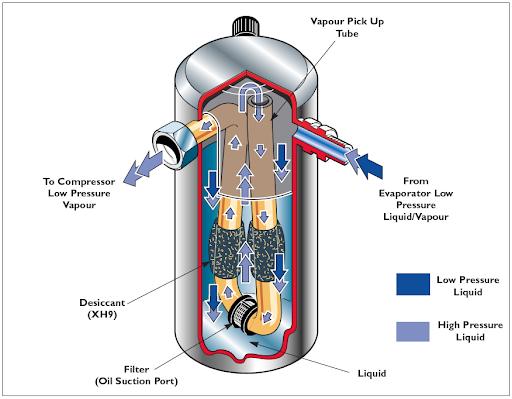 درایر یا خشک کن مدار کولر خودرو چه وظایفی دارد؟